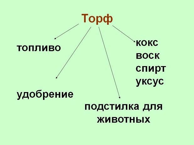 применение торфа