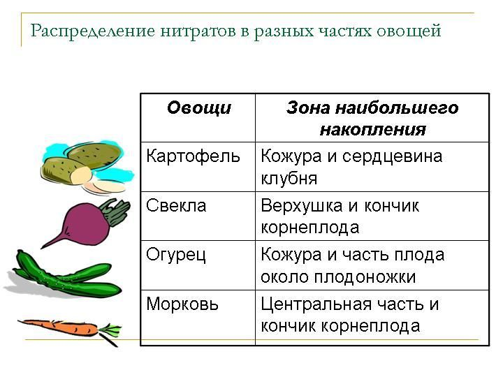 нитратов в овощах