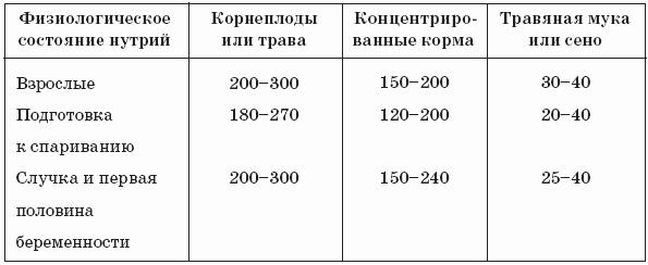 Примерный суточный рацион для взрослых нутрий (г на одну особь)
