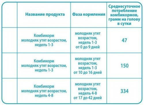 Комбикорм ПК-21 для уток возрастом 1-3 недель