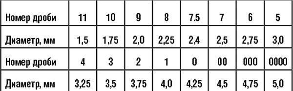 Номера дроби и её диаметры