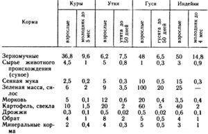 Примерные годовые нормы кормов, кг на одну голову