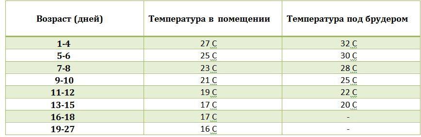 Рекомендованный температурный режим для мулардов
