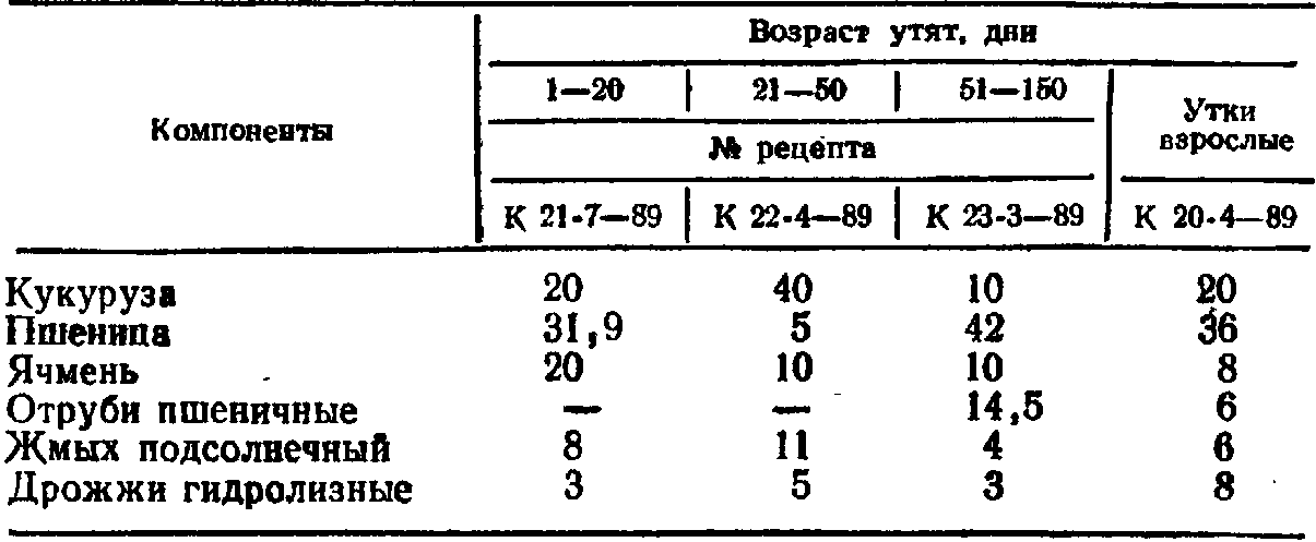 Рецепт комбикорма для утят