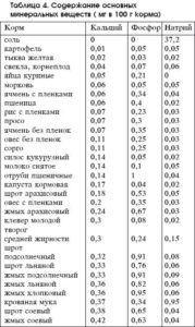 Содержание основных минеральных веществ в кормах