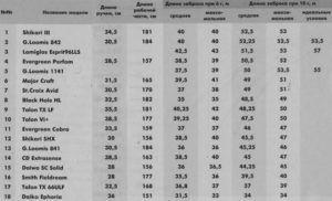 Таблица характеристик самых популярных производителей удилищ
