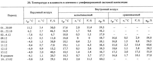 Температура и влажность в птичнике с унифицированной системой вентиляции