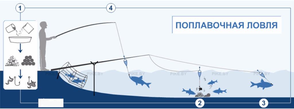 поплавочная ловля