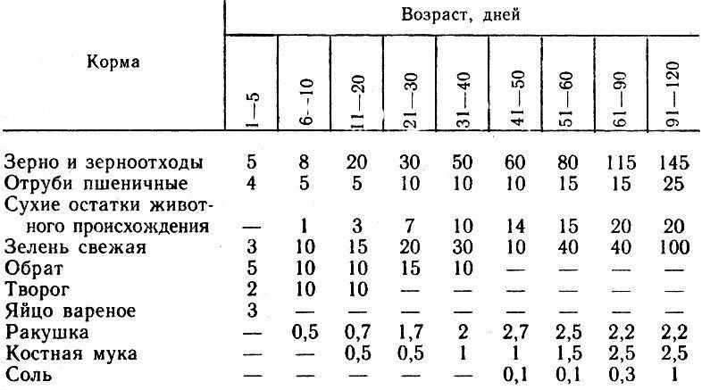 Таблица питания индюков