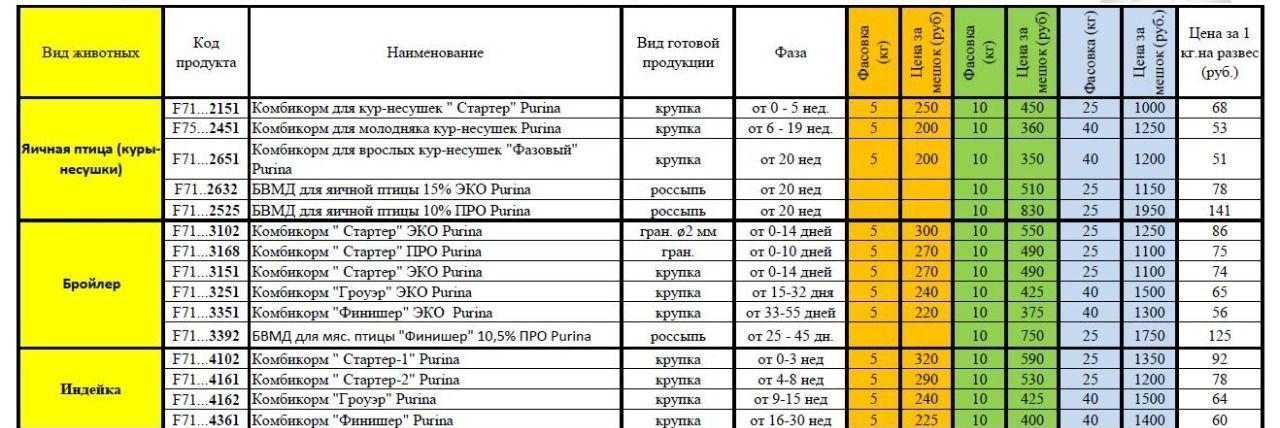 Корма пурина для домашней птицы (цена, фасовка)
