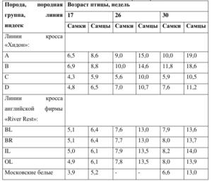 Показатели живой массы индеек разных пород и кроссов, кг