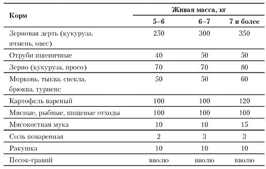 Рацион индюков в зависимости от их массы
