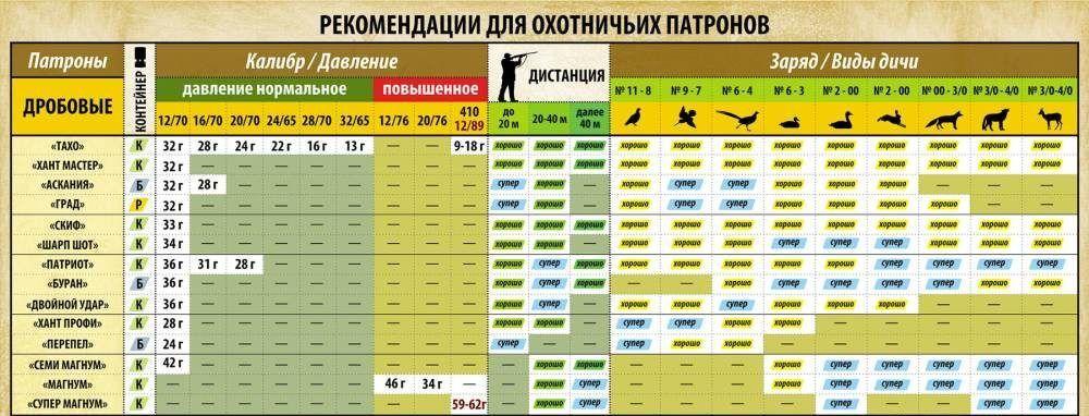 Рекомендации для охотничих патронов