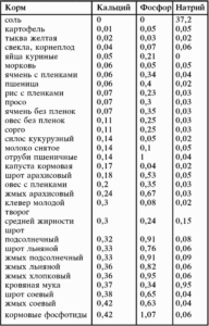 Содержание основных минеральных веществ ( мг в 100 г корма)