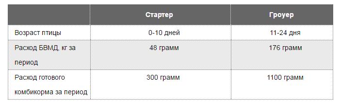 Purina 16% Стартер-Гроуер ПРО