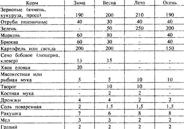 Таблица рациона кормления индюков по сезонам
