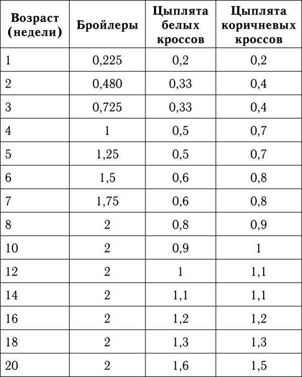 Таблица веса вылупленых птенцов