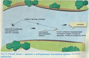 Ловля на сухую мушку с помощью веретенообразного поплавка