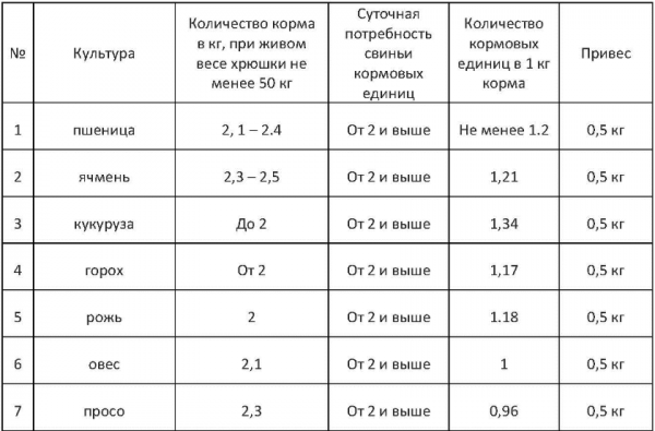 Таблица норм дневного рациона