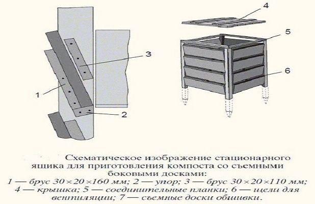 Ящик для компоста схема