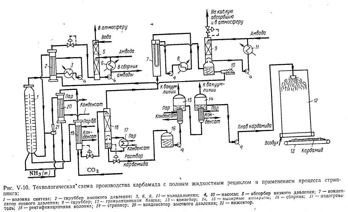 Производство карбамида