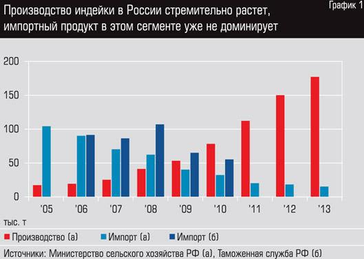 Производство индейки в России.