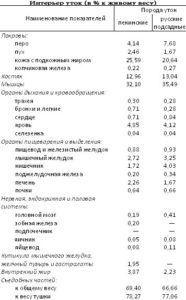 Интерьер уток в % к живому весу