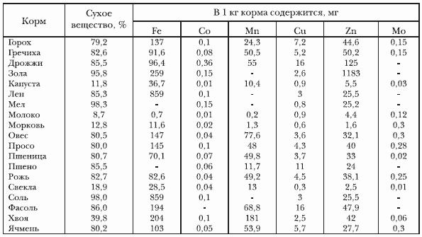 Микроэлементный состав некоторых видов кормов и добавок