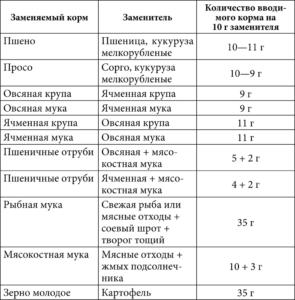 Таблица взаимозаменяемости кормов