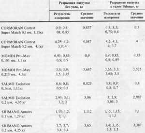 классификация рыболовной лески