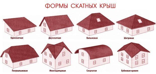 Формы скатных крыш