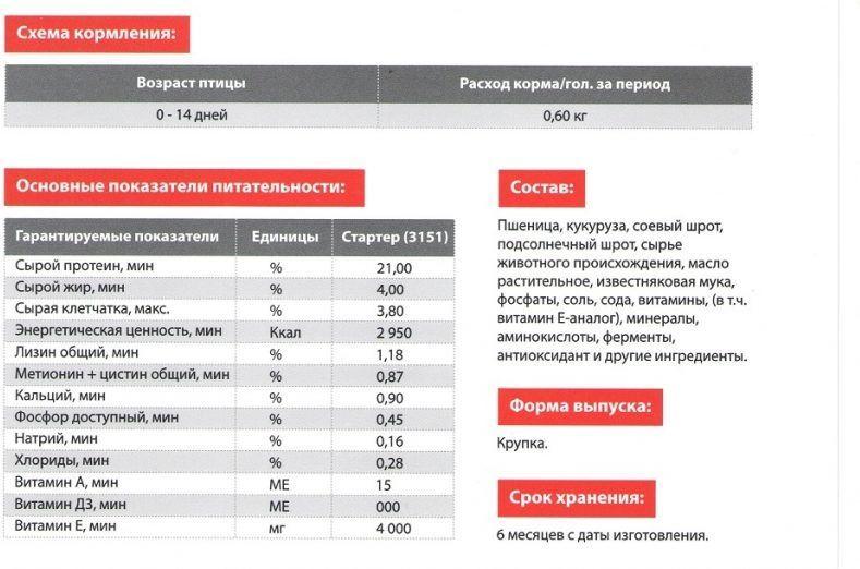 Пурина Эко-Стартер