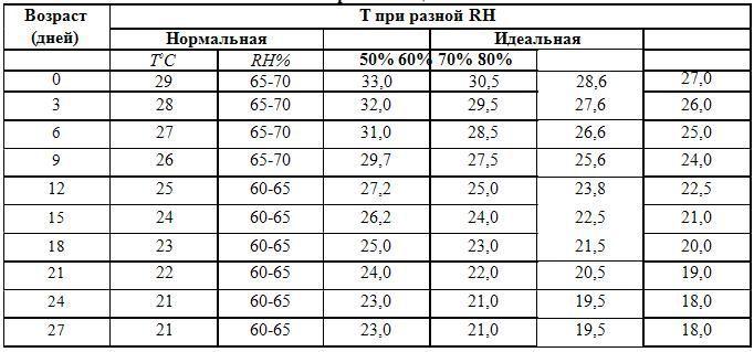 Рекомендации по температурному режиму в зависимости от возраста птицы и RH в птичнике