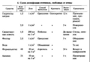 Схема дезинфекции птичников, свободных от птицы