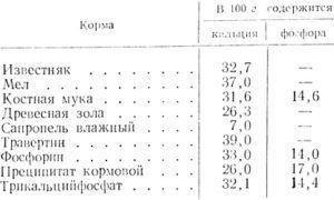 Содержание кальция и фосфора в минеральных кормах (в граммах)
