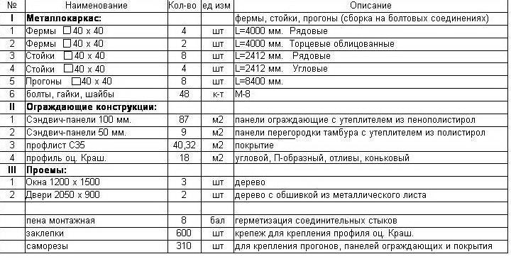 Список необходимых материалов для постройки модульного птичника