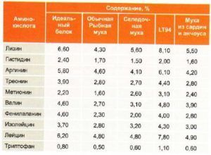 Аминокислотный состав различных видов рыбной муки