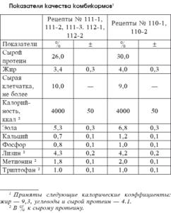Показатели качества комбикормов