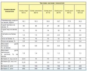 Показатели качества кормов для осетра «AQUAREX»