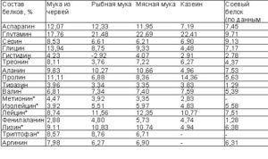 Состав белков в кормовых добавках