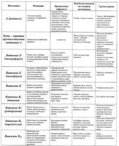 Таблица наиболее важных витаминов