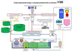 Установка Замкнутого Водоснабжения (УЗВ)