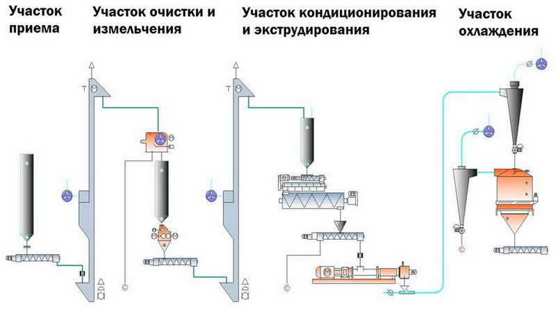Схема производства полножирной сои путем влажной экструзии